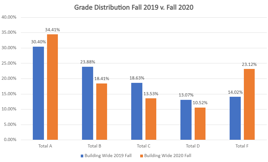 This inverted bell curve shows an increase in the percentage of F's during the first semester of 2019 to the first quarter of 2020.
